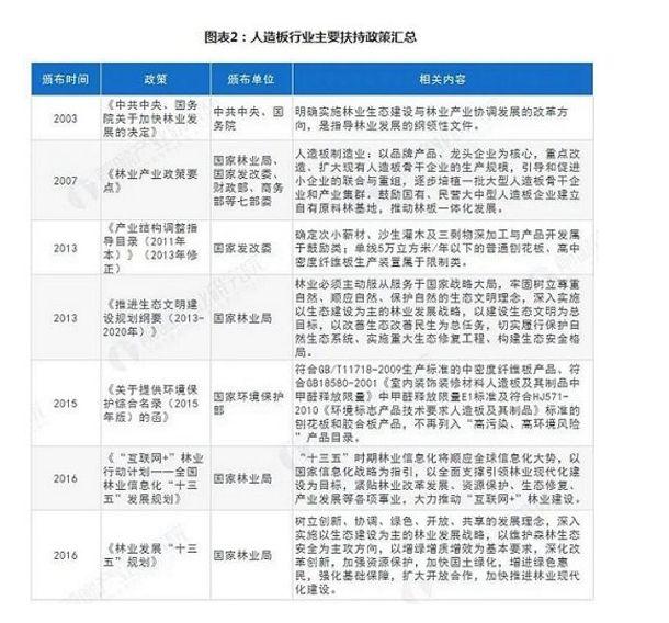 人造板行业:5大法规和10大政策盘点广元
